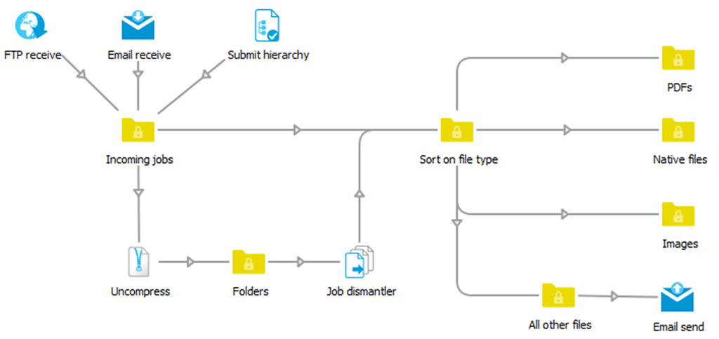 automate-receiving-routing-sorting-jobs